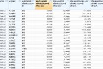 630股剧透中报业绩 逾四成个股报忧