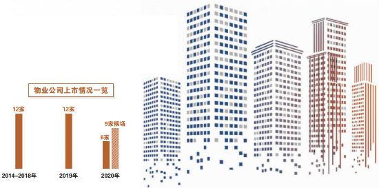 年内6家物管企业挂牌 多家正在排队