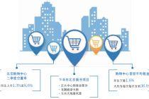 二季度北京购物中心首层租金降1.6% 品牌进京或迎机遇