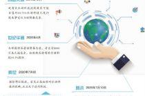 获索尼、腾讯青睐 乐游科技海外资源吃香