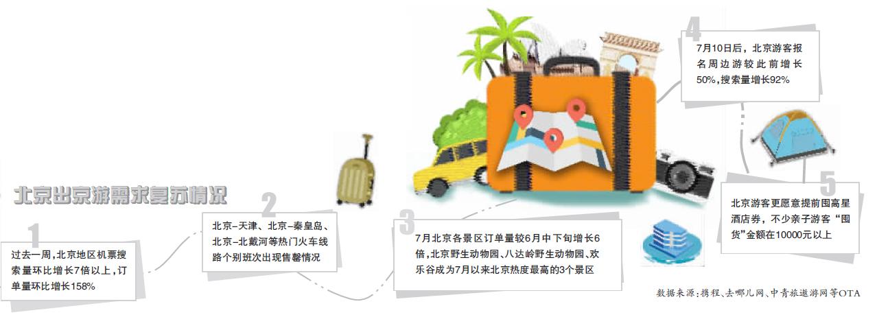 """趁价格优惠提前""""囤货"""" 出京游的需求急速上涨"""