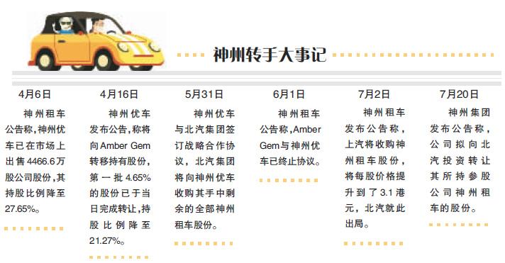"""几番收购动作后北汽再成""""接盘侠"""" 神州租车身价看涨"""