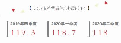 北京消費蓄勢待發 營銷活動就緒消費季重啟