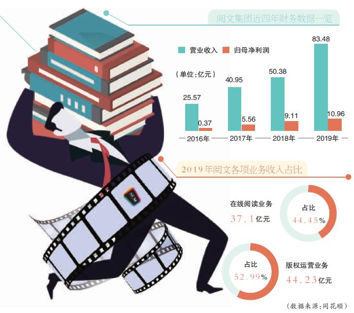 新丽传媒成拖累 阅文发布盈利预警公告