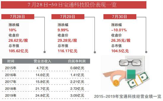 宝通科技1.71万户股民惨遭闷杀 股价重挫