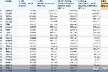 創業板星宿股現狀:12股市值超百億 四成個股業績承壓