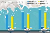 中地乳业大涨背后:蒙牛伊利奶源之争