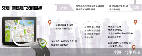 "5G协同、北斗应用 应用交通领域""新基建"""