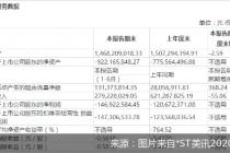 中报亏损1.47亿 *ST美讯暂停上市风险悬顶