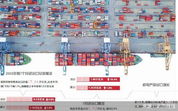 7月出口强势实现两位数增长 下半年如何稳外贸