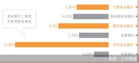 上半年商业银行累计实现净利润1万亿元 同比下降9.4%