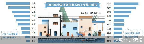 最严民宿监管 北京短租民宿领域或将迎来部分调整