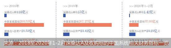 深桑达A欲斥资74亿元拿下中国系统 遭深交所问询