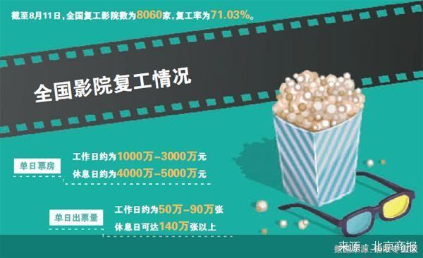 上座率調整為不超50% 合理放寬限制能夠幫助電影院獲得更多的收入