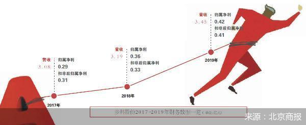 上海步科冲击创业板失利 向科创板发起冲击能否顺利成行?