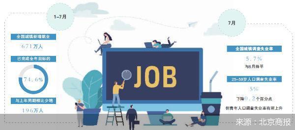 保住上亿市场主体 900万新增就业完成七成