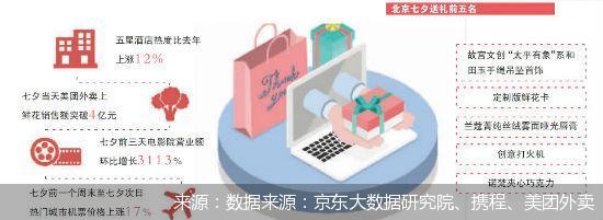 京东大数据研究院、携程、美团外卖