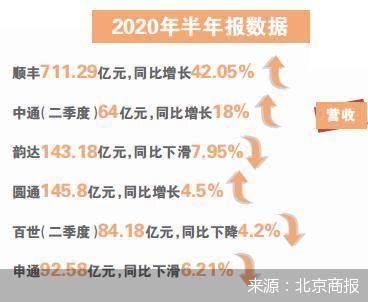 上半年顺丰营业收入达到711.29亿元 同比增长42.05%