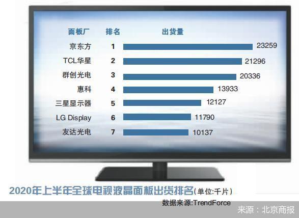 """京东方、华星弯道超车 中日韩""""三国杀""""的局面宣告终结"""