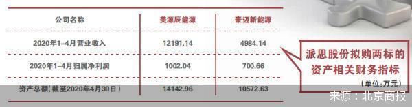 派思股份此次收购标的交易的资金来源引关注