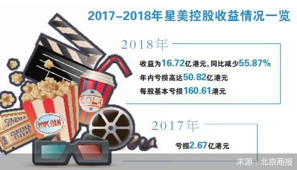 逾期8月仍未退电影票款 星美票务被多位消费者投诉