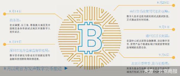 数字货币研发进度加快 北京将在数字货币等前沿领域先行先试