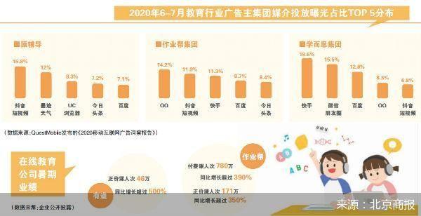 付费用户猛增 在线教育暑期抢客奏效