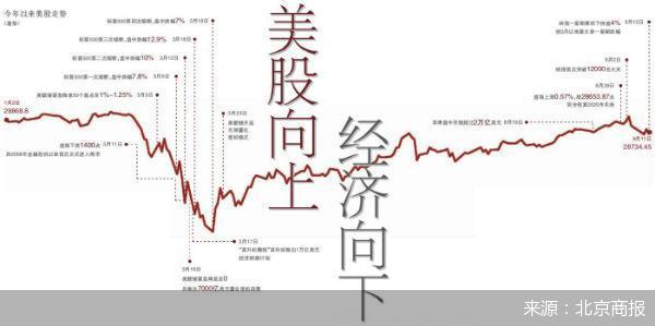 美股向上 经济向下