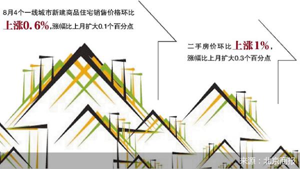 """8月房价稳中有涨 """"金九银十""""政策或将收紧"""