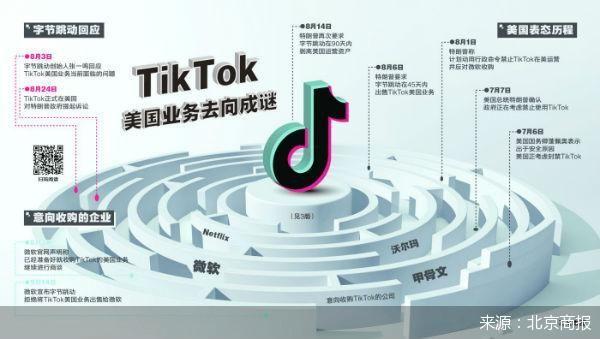微软收购泡汤 TikTok美国业务去向成谜
