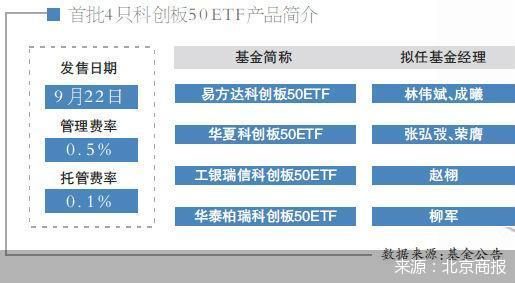9月22日! 科创板50ETF限额仅售一天