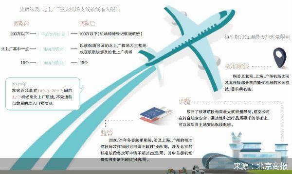 北上广三大机场部分航线放宽准入限制