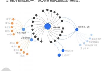 《中国居住服务业数字化发展报告》:我国居住服务业正迈入智能化阶段