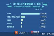 """2020影院复工报告: """"95后""""全面占领七夕档、午夜场成观影主力"""