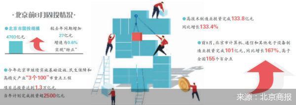 重大项目开复工 北京前8月固投增速转正