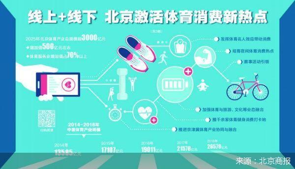 提高群众参与率 北京激活体育消费新热点