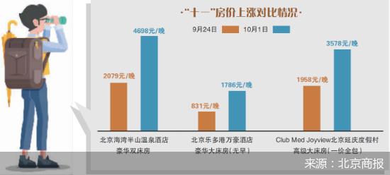 京郊民宿出现涨价现象 高端民宿价格上涨近两成
