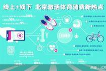 线上+线下 北京激活体育消费新热点