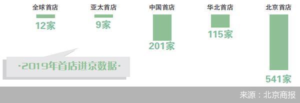 指导选址高管落户 北京首店红利升级