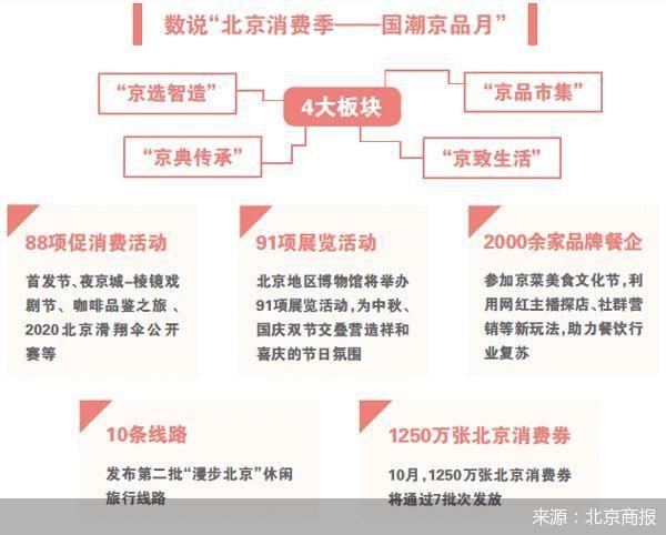 """北京消费将在10月按下快进键 1250万张消费券""""续航"""""""