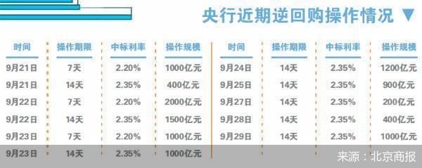央行开展1000亿元14天期逆回购操作 利率2.35%