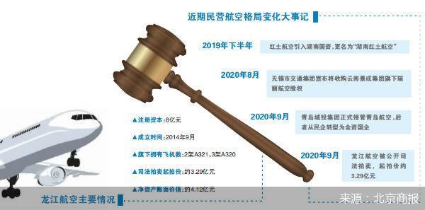 龙江航空拍卖开槌 民营航空格局还可能生变