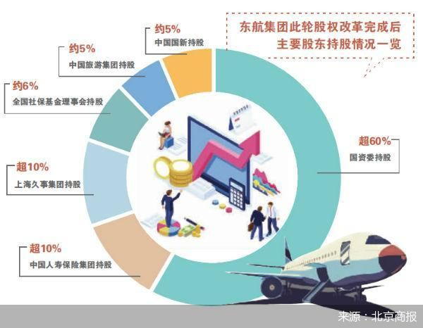 东航集团引资310亿 推动股权多元化改革
