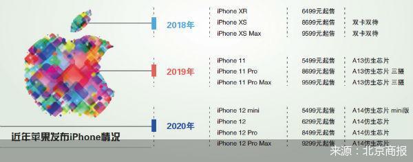 """新一代iPhone:除了5G,只剩""""套路"""""""