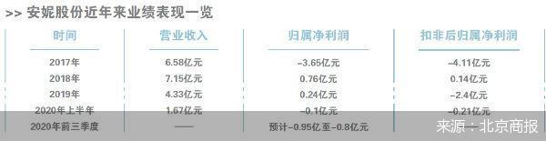 立案调查再加业绩预亏,安妮股份让公司近4万户股东颇为闹心