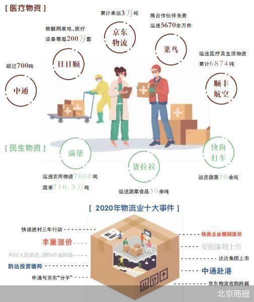 疫情改变了什么?中国物流企业迎来哪些新机遇?