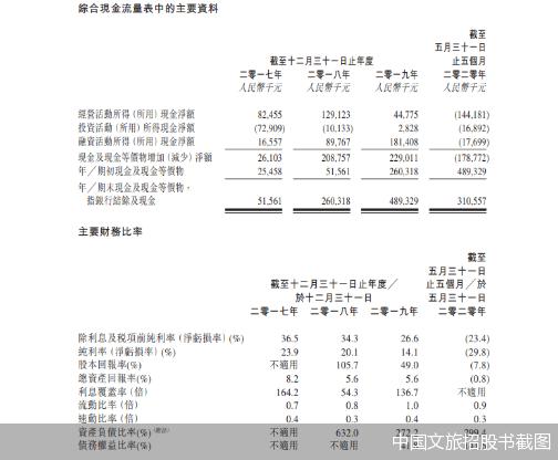 中国文旅招股书截图