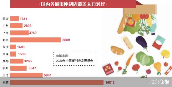 知名便利店品牌加速布局下沉市场 7-ELEVEN河南首家门店在郑州开业