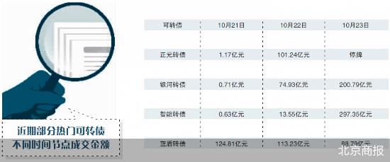 10只转股溢价率超100% 可转债有望回归理性