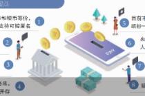 央行穆长春:数字人民币不与微信支付宝竞争